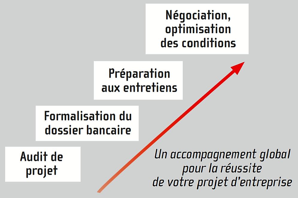 Finanteam Prêt professionnel Financement entreprise